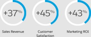 CRM | Costumer Satisfaction