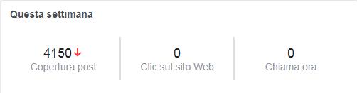 Come aumentare la visibilità della pagina Facebook | Copertura Post