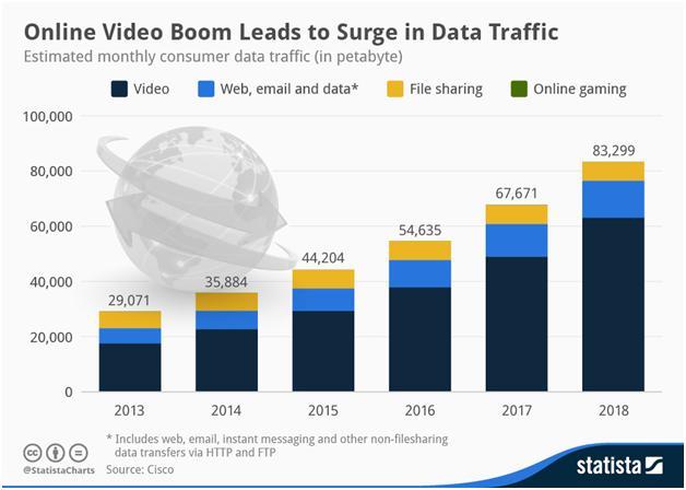 Come Fare un Video oggi | Statistiche