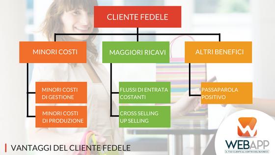 Programma Fedeltà I Vantaggi del Cliente-Fedele