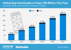 Realizzare App | App Scaricate
